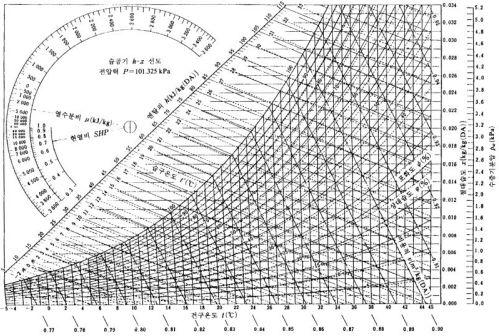 Ashrae psychrometric chart si units
